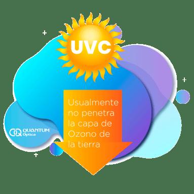 Quantum Optica - Protege tus ojos de los rayos UV- rayos uvc