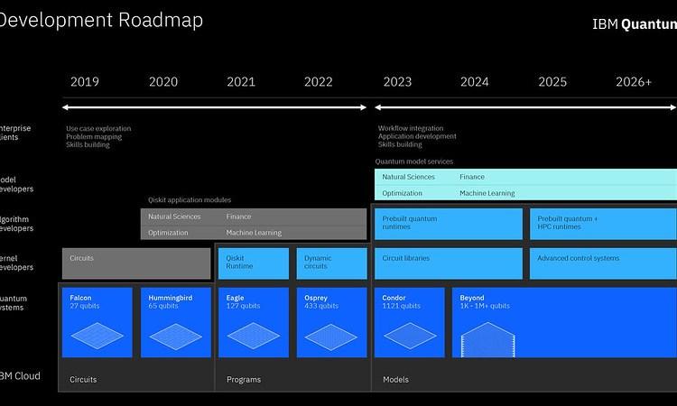 IBM Quantum software development