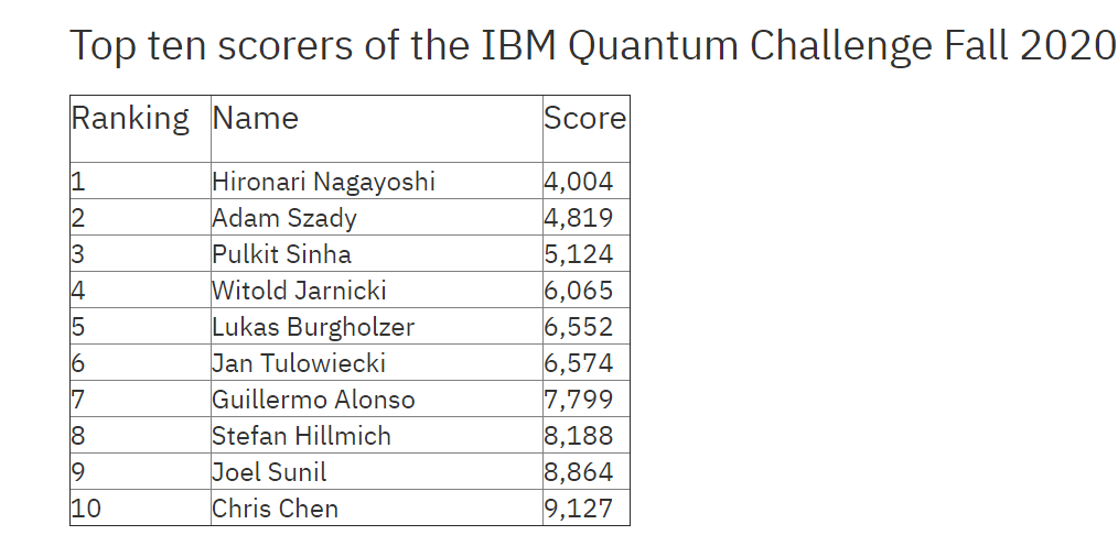 Congratulations to the winners of the IBM Quantum Challenge!