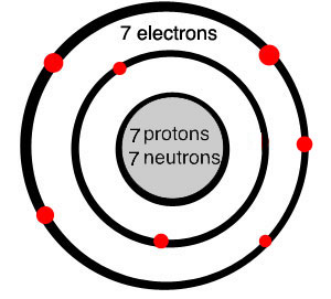 What is nitrogen? Atoms, Elements, Chemistry | Quatrus