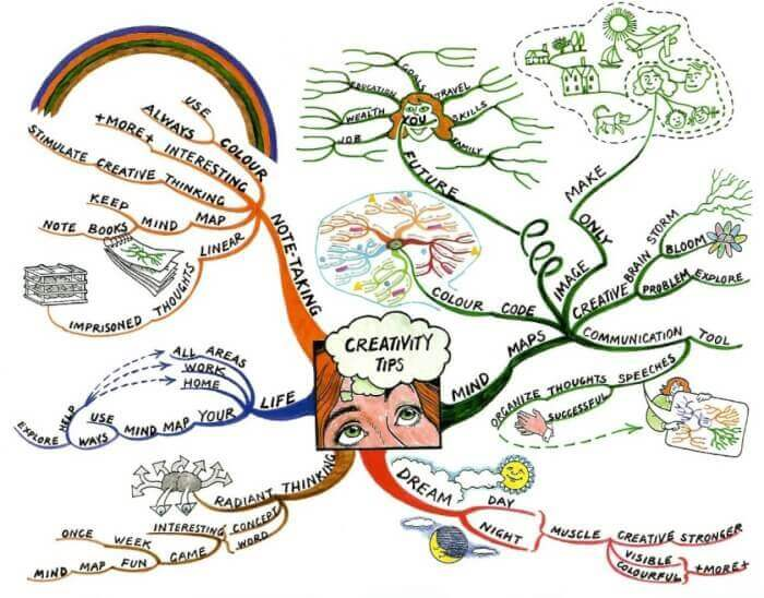 contoh mind mapping pohon kreatif