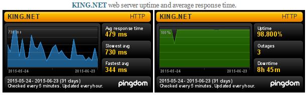 KING.NET Uptime