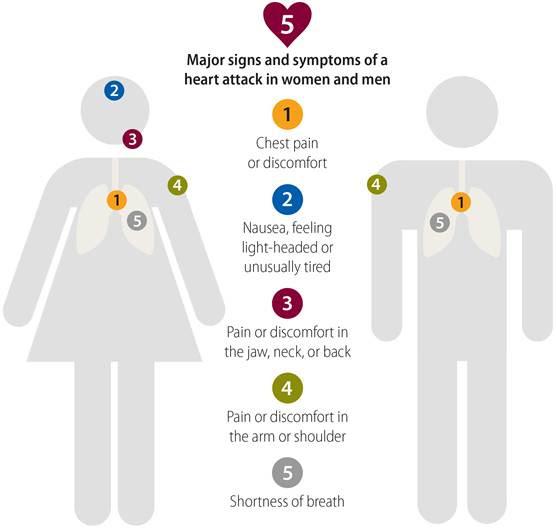 symptoms-of-a-heart-attack