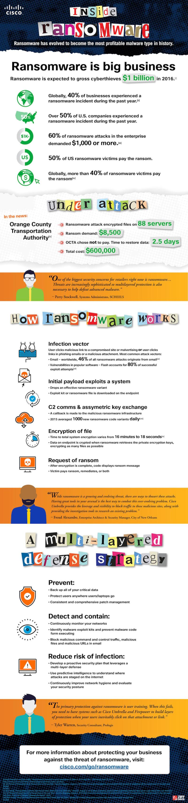 cisco-infographic-inside-ransomware