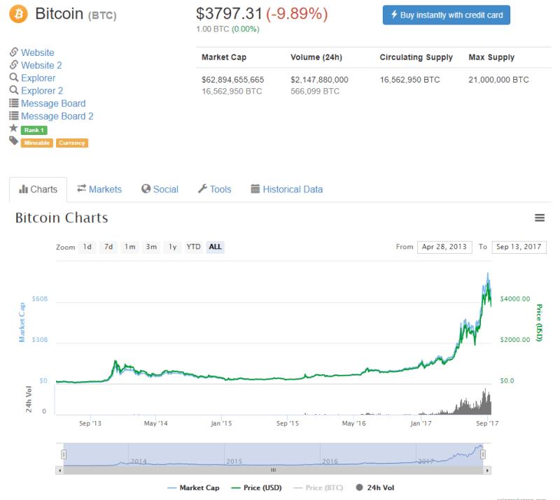 QUE.com.20190913.CoinMarketCap.Bitcoin.3797