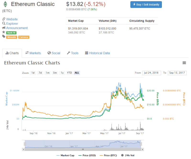 QUE.com.20190913.CoinMarketCap.EthereumClassic.13.82