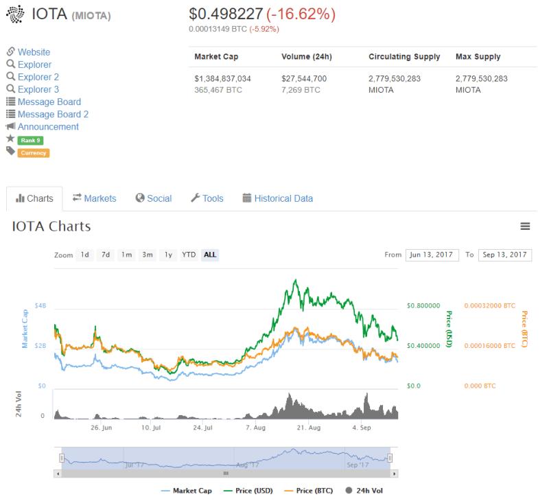 QUE.com.20190913.CoinMarketCap.IOTA.0.498