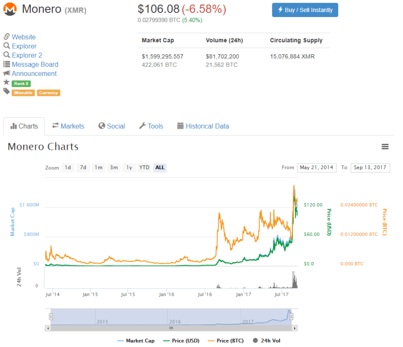 QUE.com.20190913.CoinMarketCap.Monero.106.08