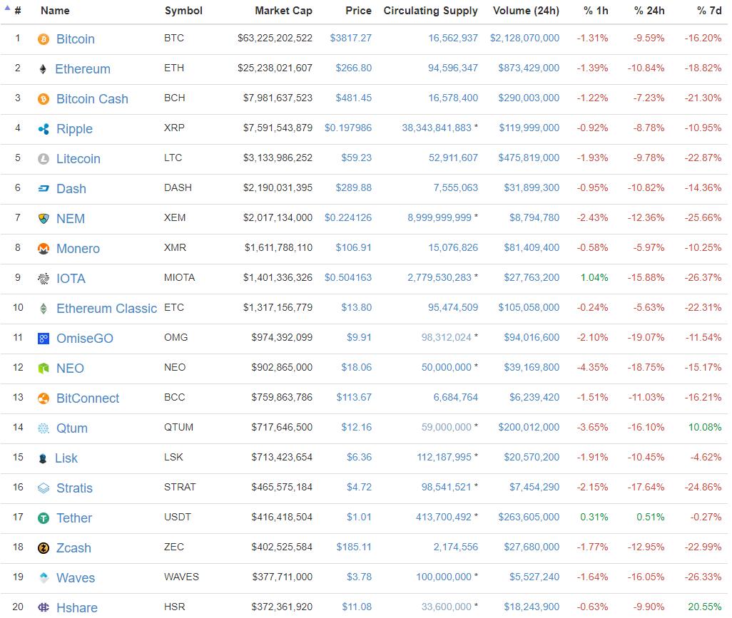 top 10 cryptocurrencies
