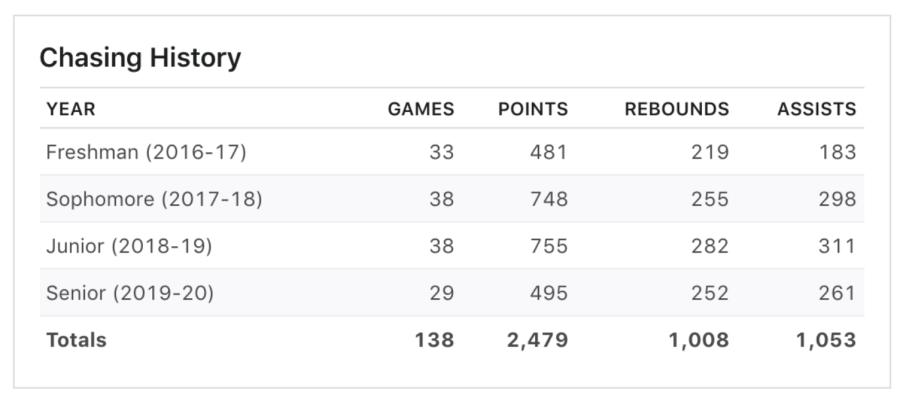 Sabrina Ionescu WNBA career stats from ESPN