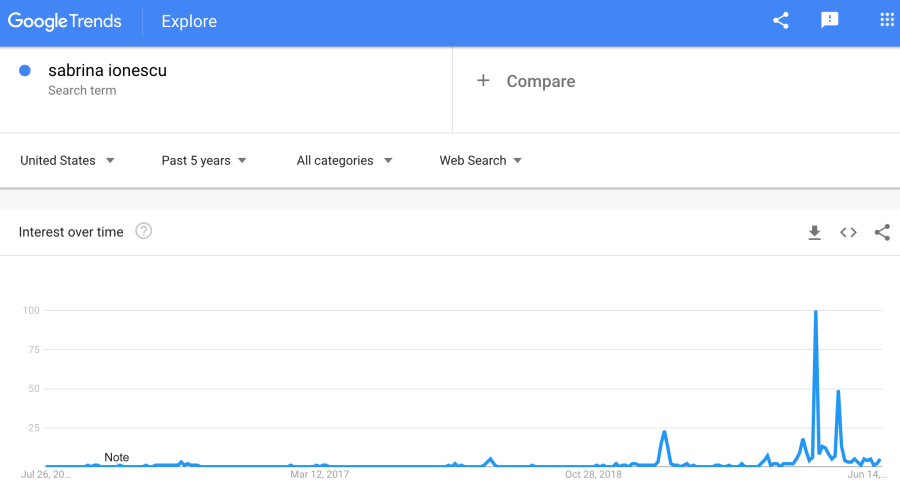 Interest in Sabrina Ionescu is surging as shown by a Google Trends chart with a big increase in searches in May