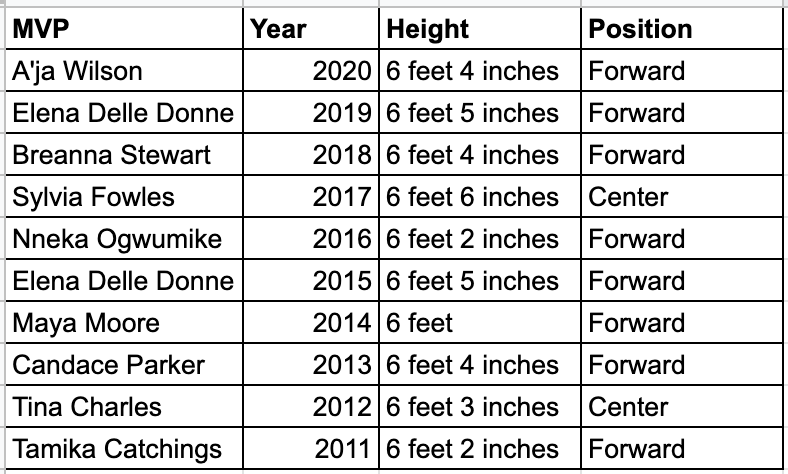 WNBA MVP Award winners' height and position