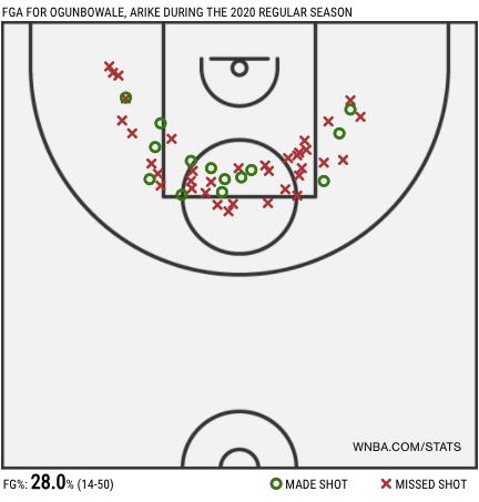 Arike Ogunbowale Mid-Range Shot Plot, Courtesy of WNBA Advanced Stats