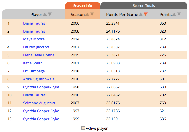WNBA Players with Single-Season Scoring Averages of 22 Points Per Game, Courtesy of Across the Timeline