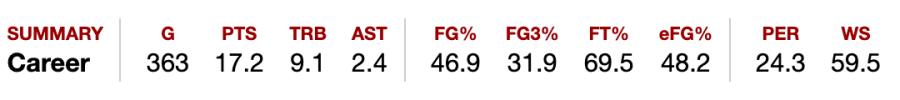 Lisa Leslie's WNBA career stats make her a top scorer of all time