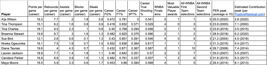 Stats for the greatest number one WNBA draft picks of all time