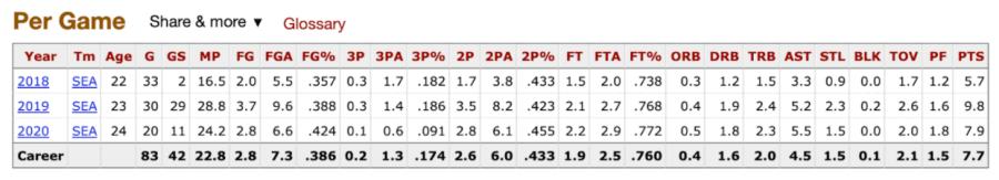 Jordin Canada's per game stats via Basketball Reference