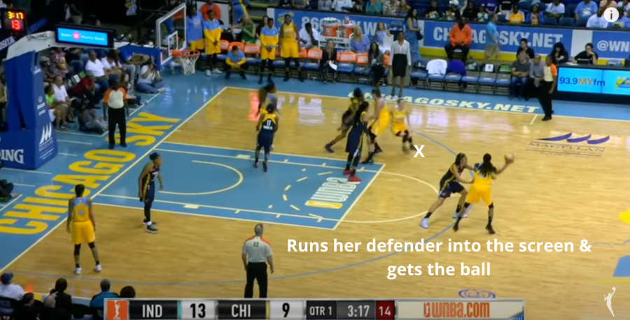 Runs her defender into the screen