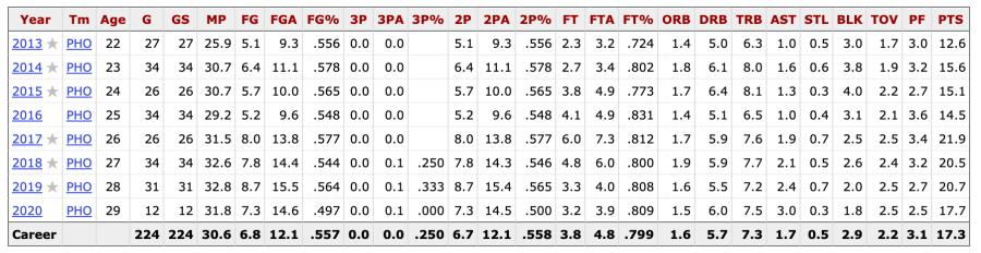 Brittney Griner's per game WNBA statistics
