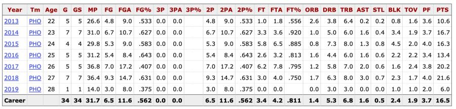 Brittney Griner's WNBA playoff stats per game