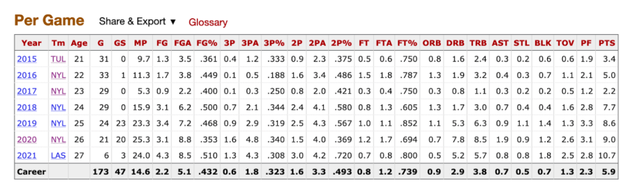 Amanda Zahui B.'s stats per game