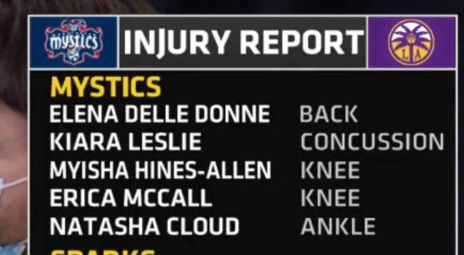 The injury report from the Mystics vs Sparks game on  June 24th