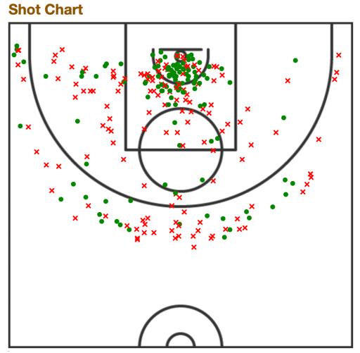 Tina Charles' 2021 shooting chart via Basketball Reference