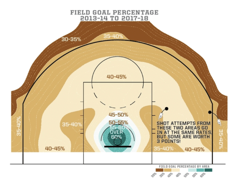 Field goal percentages when shooting in the NBA and WNBA