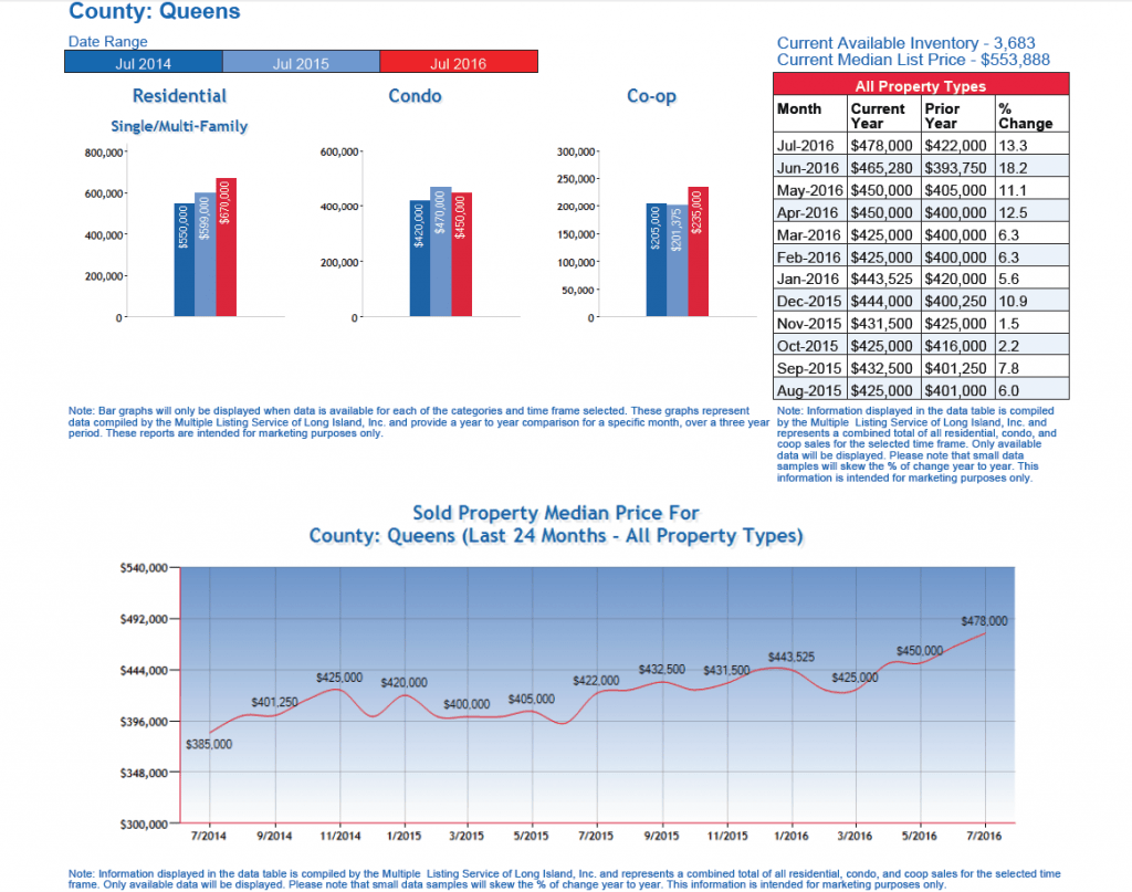 Queens_Real_Estate_Market_Home_Coop_Condo_Prices_2016