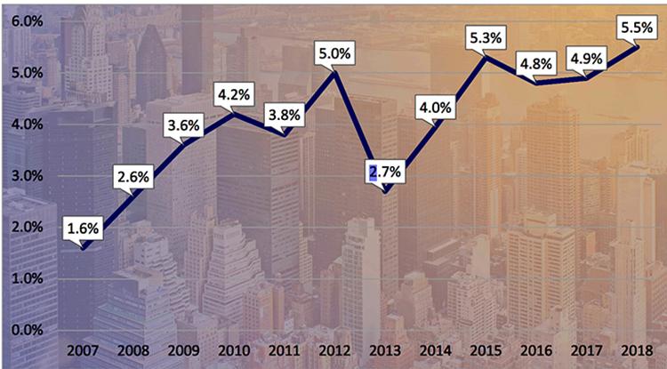 NYC le falla a los pequeños negocios: calificación D