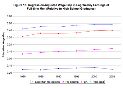 Wage gap for men. Figure from Boudarbat, Lemieux, and Riddell (2010).