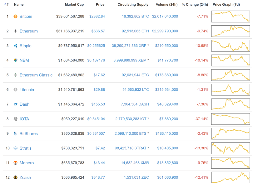 Bitcoin and Altcoins Down