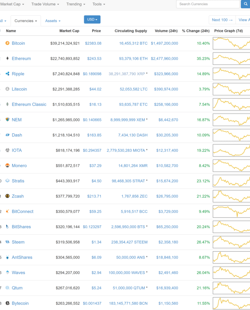 CryptoCurrency Market Capitalizations