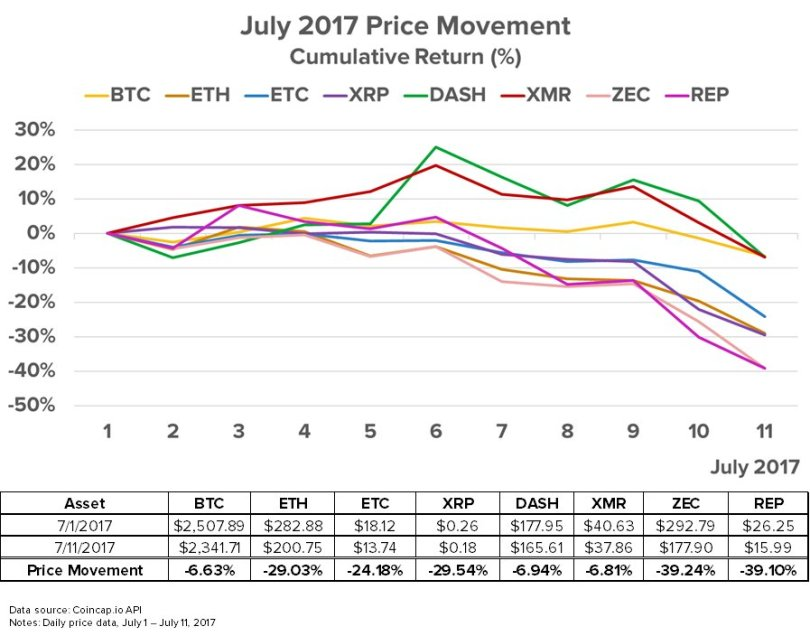 Bitcoin, Ethereum, Altcoins Prices Falling Fast