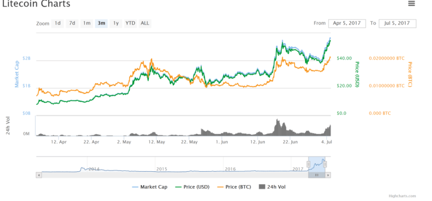 Litecoin LTC Price Rising Chart July 04 2017