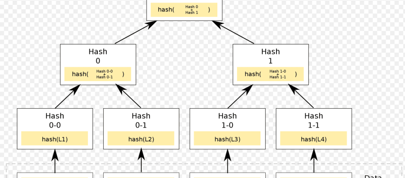 Merkle Tree - Binary Tree - Hash Tree