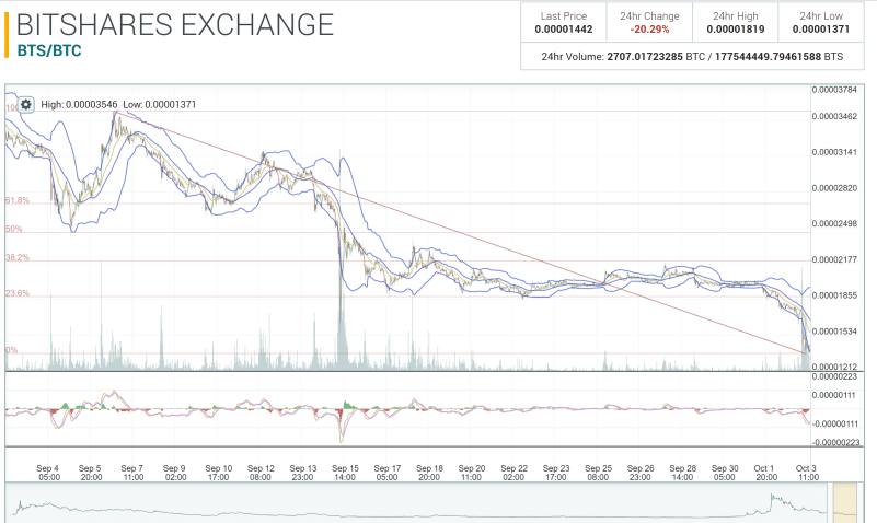 bittrex-Delist-Bitshares-Poloniex-Chart