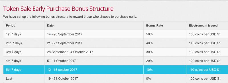 Electroneum ICO Bonus Structure