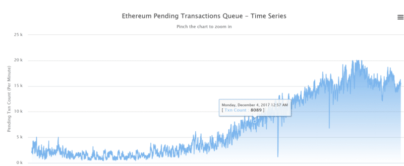 CryptoKitties Ethereum Blockchain Pending Transactions courtesy of etherscan.io