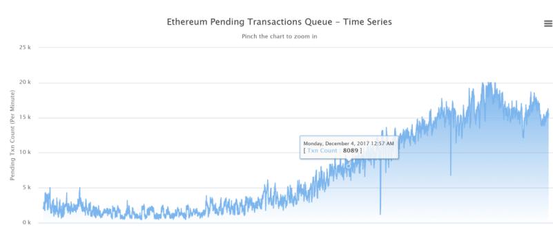 CryptoKitties Ethereum Blockchain Pending Transactions courtesy of etherscan.io