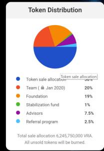 Verasity token distribution