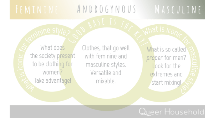 Basics of gender fluid wardrobe - Queer Household