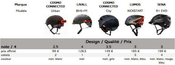 casque vélo connecté note  le design et le rapport qualité prix