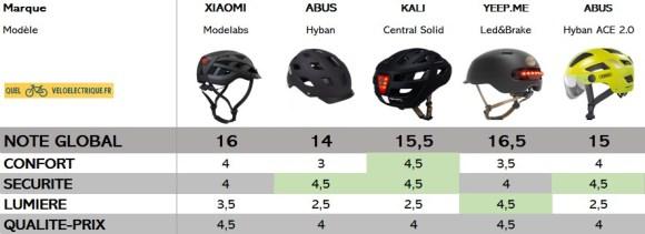 comparatif casque vélo lumière LED note global