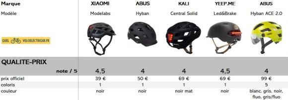 comparatif casque vélo LED note qualité prix