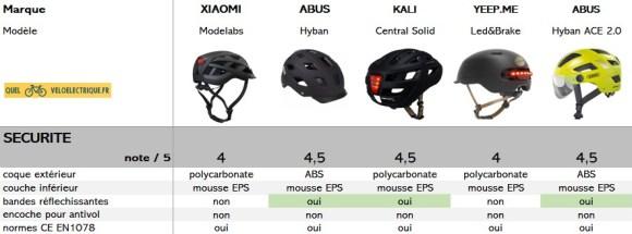 comparatif casque vélo LED note sécurité
