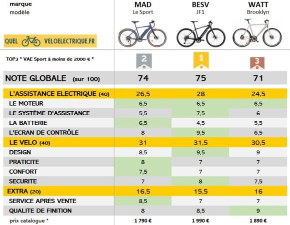 Vélo Electrique VAE Sport 2000 euros PODIUM