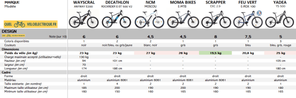 Comparatif VTTAE 1500€ 5. Design 2021