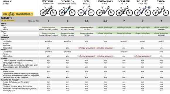 Comparatif VTTAE 1500€ 8. Sécurité 2021