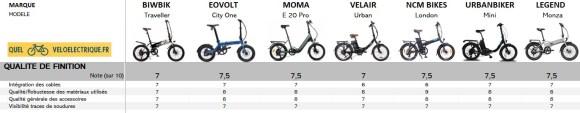 10 Comparatif 2021 vélo électrique pliable - 1500€ 10. Qualité de Finition